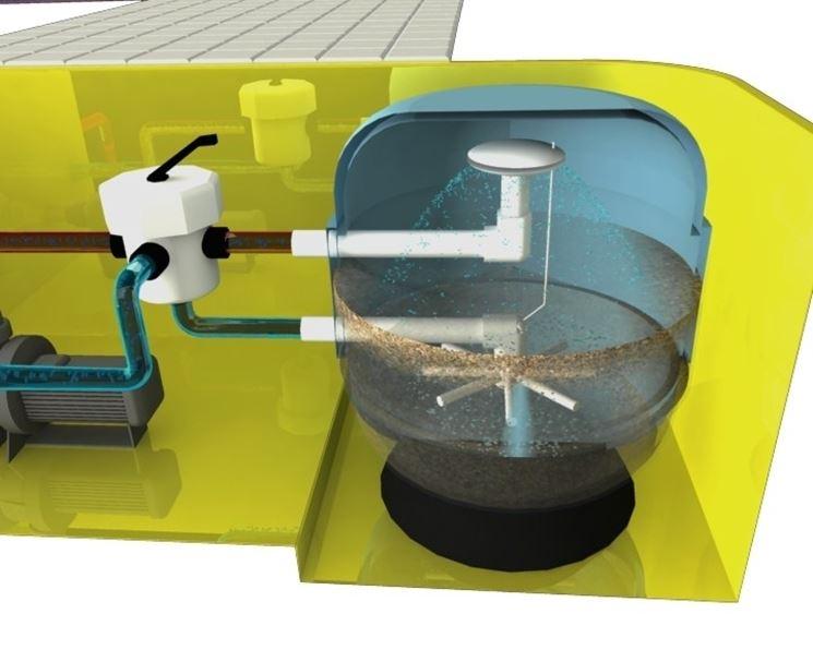 Filtro piscina piscine caratteristiche del filtro for Filtro acquario fai da te