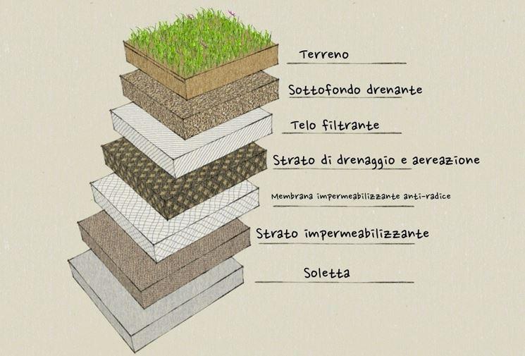 Strati per tetto verde